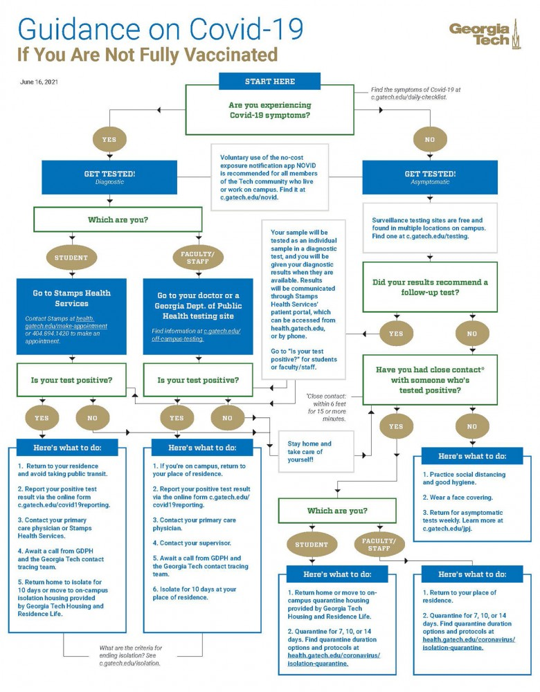 Exposure decision tree if you are not fully vaccinated.