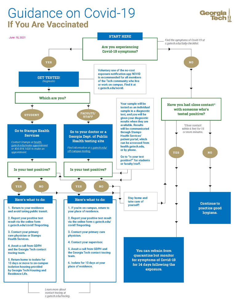 Exposure decision tree if you are vaccinated.